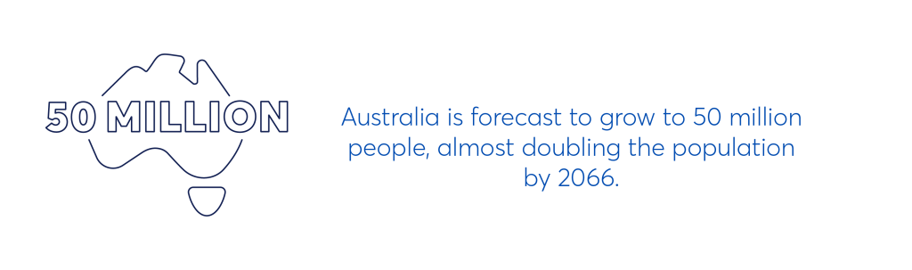 """illustration that says """"Australia is forecast to grow to 50 million people, almost doubling the population by 2066"""""""